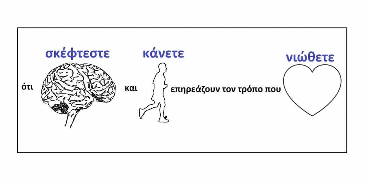 Εγκέφαλος συναισθήματα και συμπεριφορά. life coach μανώλης Ισχάκης nlp holistic result coaching